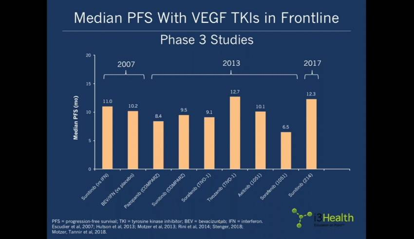 Current Trends and Future Directions in Targeted Therapies