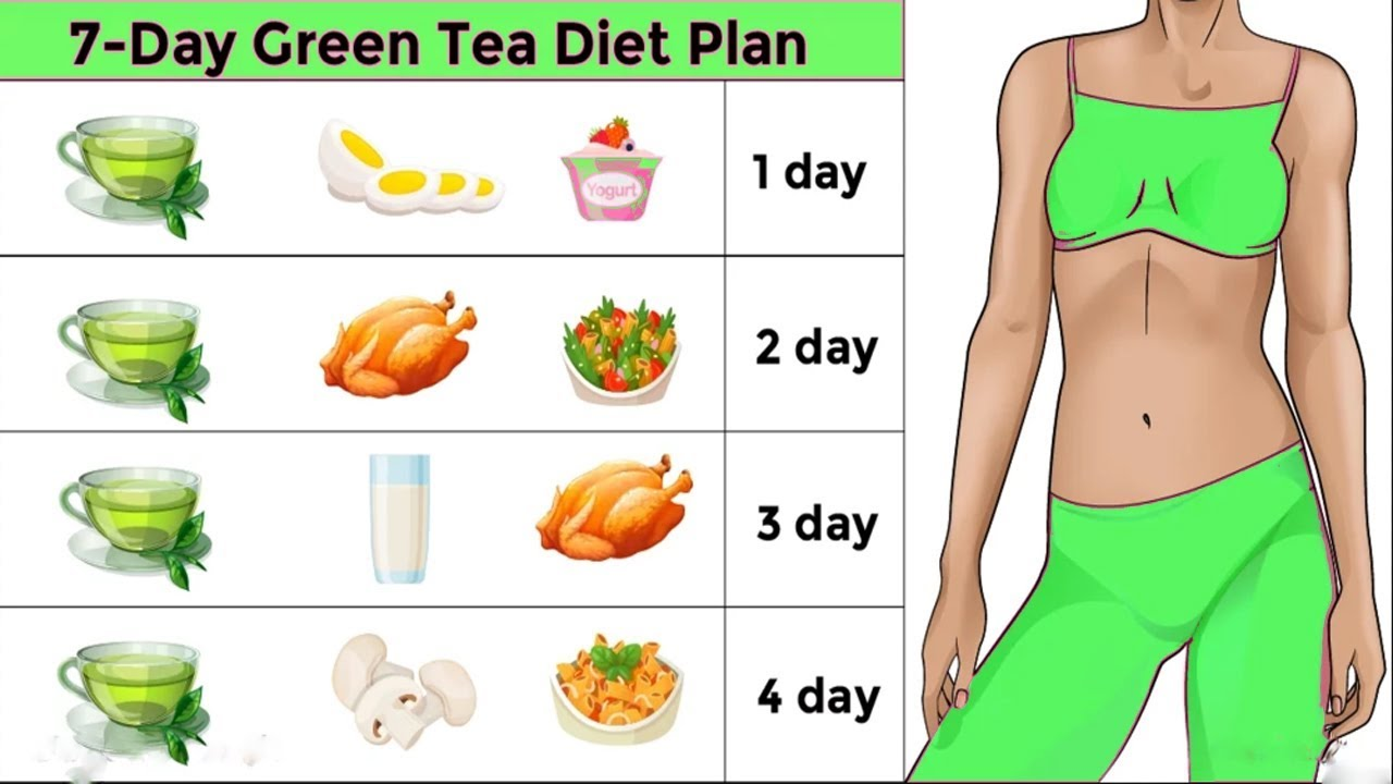 what is the green tea diet plan